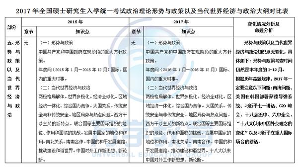在职研究生备考经验_2017年考研政治当代大纲对比分析表 - 考研大纲 - 中国考研信息网 ...
