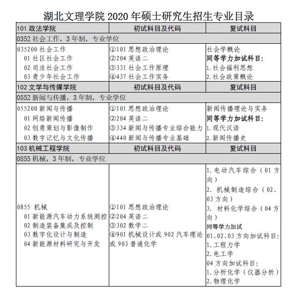 湖北文理学院2020年硕士研究生招生专业目录
